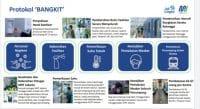 Protokol Kesehatan MRT